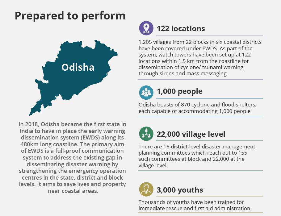 Odisha cyclone